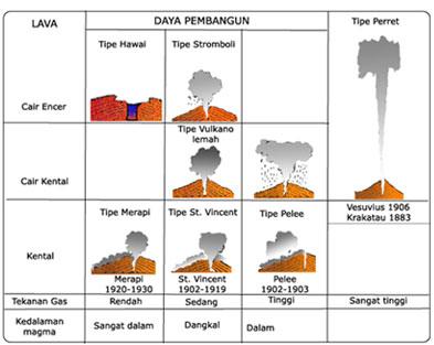 Bentuk gunung di Indonesia