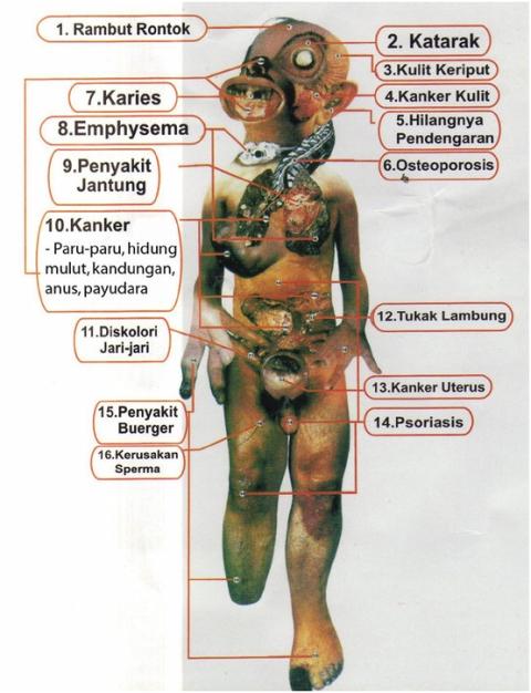 akibat-rokok